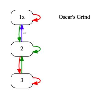 oscar's grind