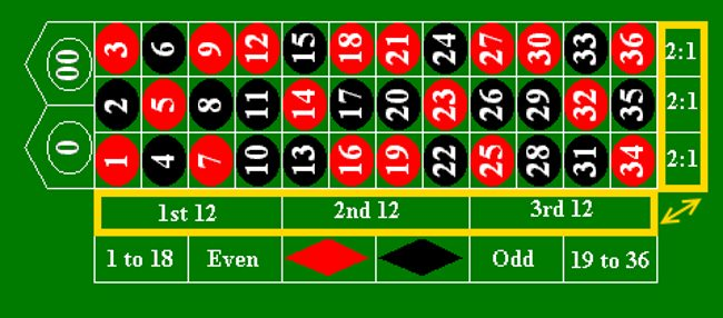 roulette Dozens And Columns Strategy